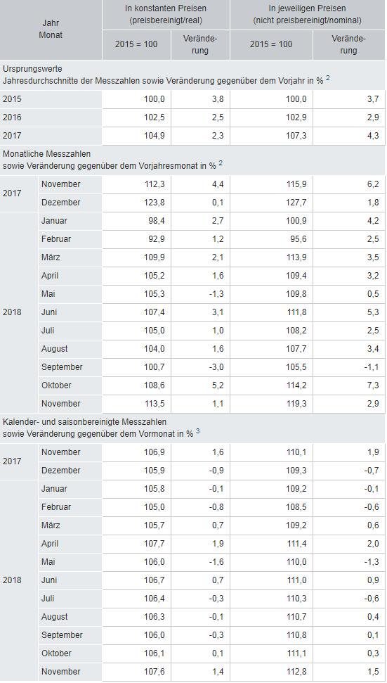Einzelhandelsumsatz 2018 preisbereinigt voraussichtlich um knapp 1,5 % gestiegen