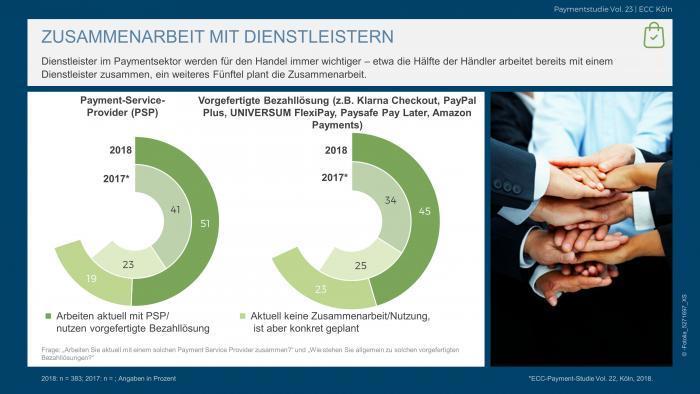 Payment-Dienstleister hoch im Kurs: Immer mehr Onlinehändler setzen auf Unterstützung im Payment-Dschungel