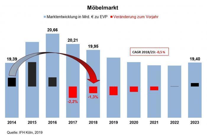 Abwärtstrend im Möbelmarkt setzt sich auch 2018 fort – Umsatz sinkt auf knapp 20 Milliarden Euro