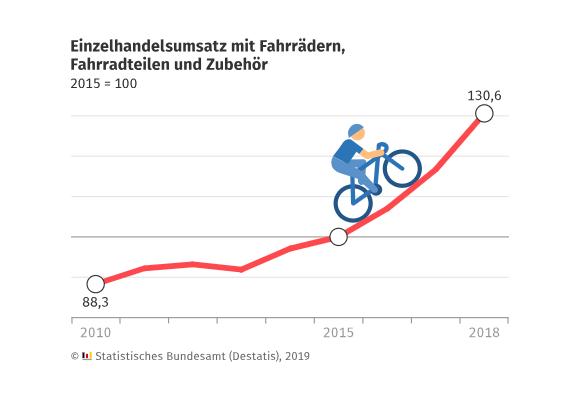 Einzelhandel mit Fahrrädern, -teilen und -zubehör erlebt in 2018 eine Umsatzsteigerung von 11,9 %