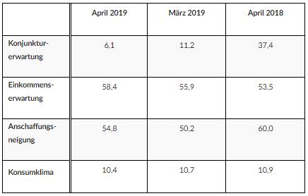 Entwicklung der einzelnen Indikatoren im April im Vergleich zum Vormonat und Vorjahr: