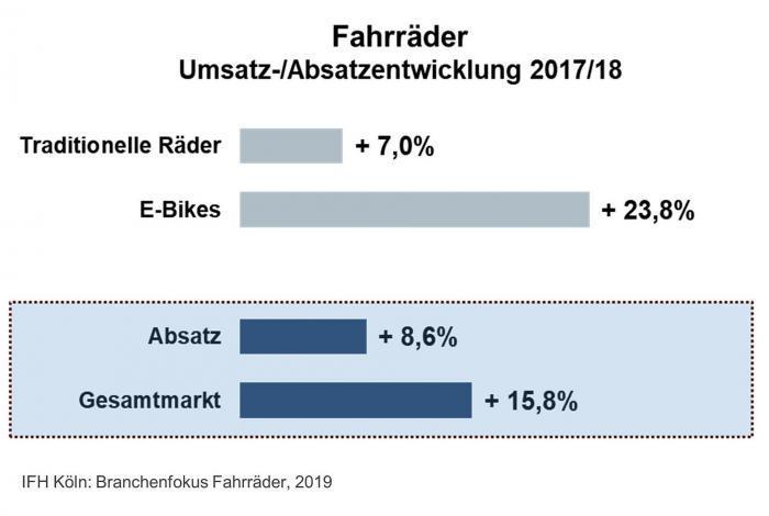 Fest im Sattel: Fahrradmarkt wächst auch 2018 zweistellig