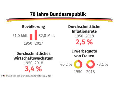 70 Jahre Bundesrepublik: Fakten zu Deutschland
