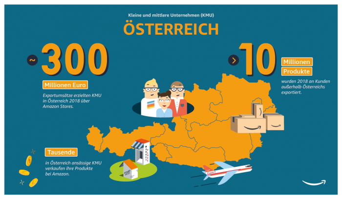 Österreichische KMU erzielten 2018 Exportumsätze von rund 300 Millionen Euro über Amazon