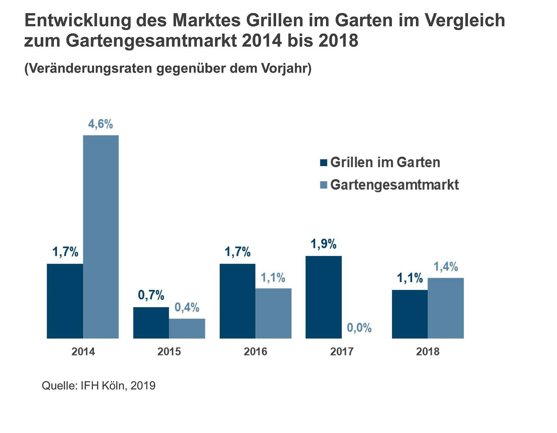 Grillmarkt wächst weiterhin auf Sparflamme