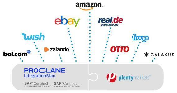 plentymarkets und Proclane ermöglichen Multi-Channel-Strategie für SAP® -Systeme