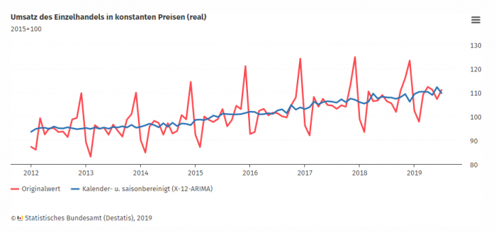 Einzelhandelsumsatz im Juli 2019 real um 4,4 % höher als im Juli 2018