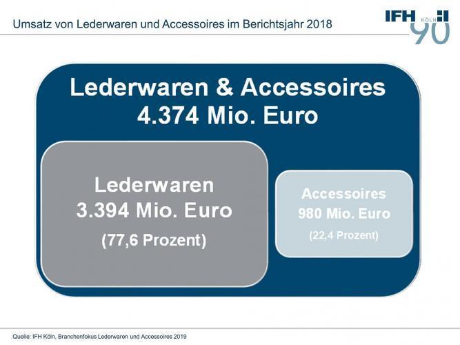 Lederwaren und Accessoires: Markt verzeichnet erstmals seit zehn Jahren Umsatzrückgang