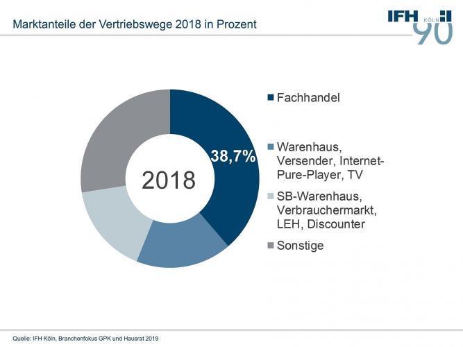 Markt für Glas, Porzellan, Keramik und Hausrat 2018 erneut leicht rückläufig