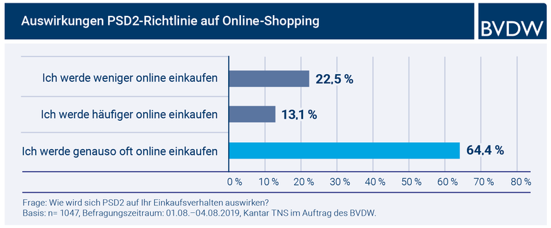 PSD2 ab 14. September: 77,5 Prozent der Deutschen wollen trotz neuer Payment-Richtlinie der EU weiter online shoppen
