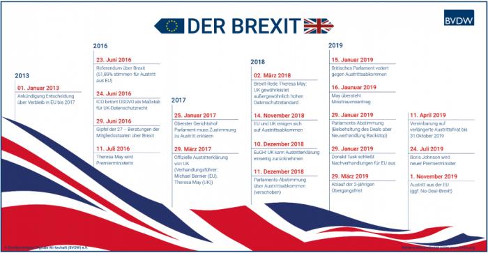 Acht Wochen bis Brexit? BVDW veröffentlicht Checkliste für Digitalwirtschaft