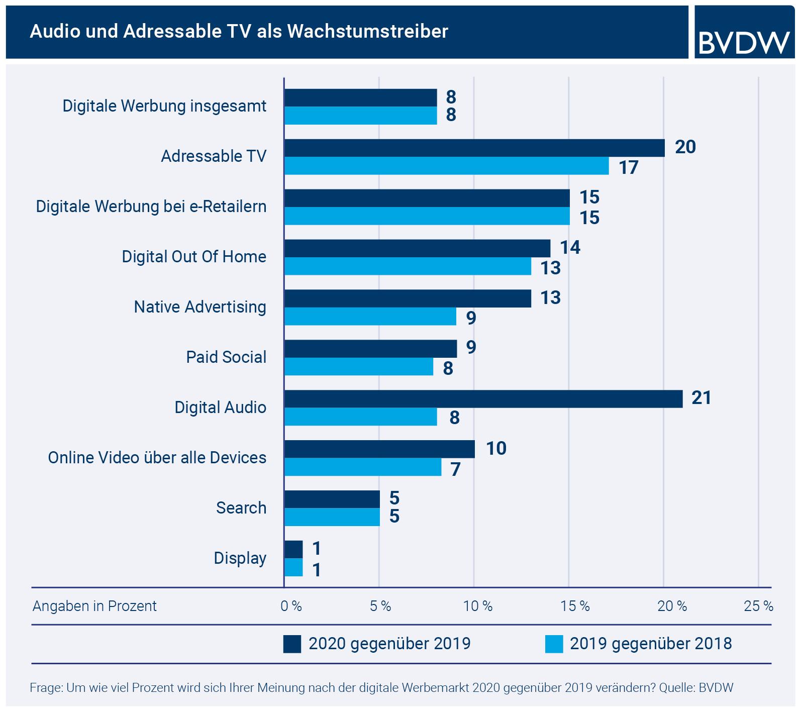 FOMA Trendmonitor 2019: Digital Audio und Addressable TV sind die stärksten Wachstumgstreiber
