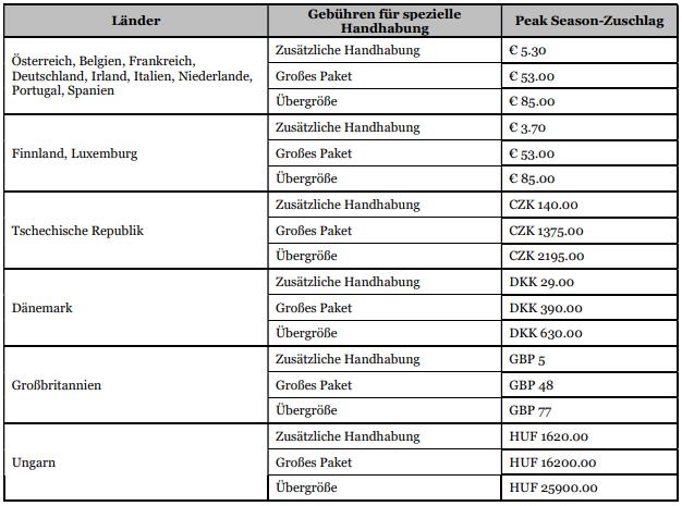 UPS: Benachrichtigung über Peak Season-Zuschläge
