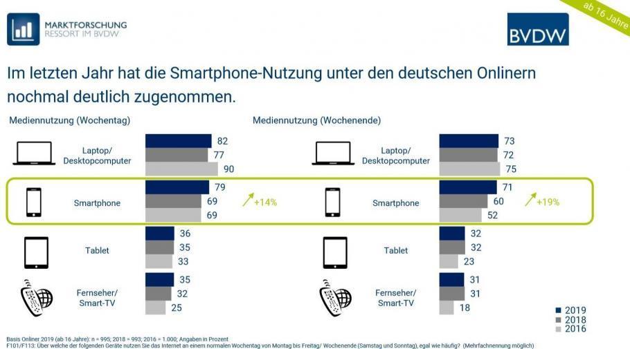 Digitale Nutzung in Deutschland: Die Smartphone-Nutzung stieg 2019 weiter an