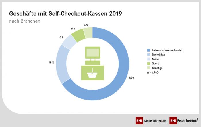 Der selbstständige Kunde: EHI-Studie zu Self-Checkout und Self-Scanning im deutschen Handel
