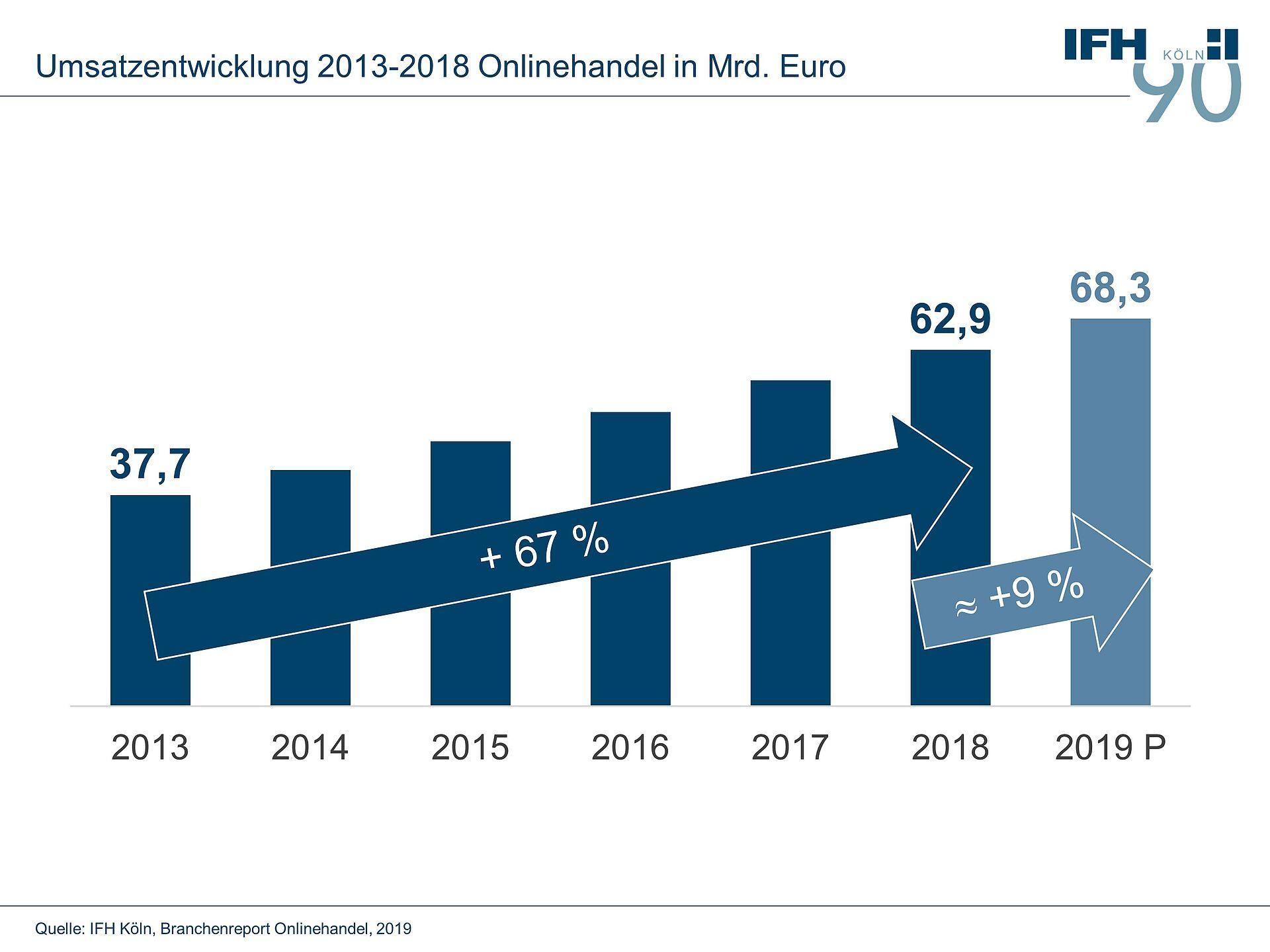 IFH Köln prognostiziert: Umsätze im Onlinehandel steigen 2019 auf 68 Milliarden Euro