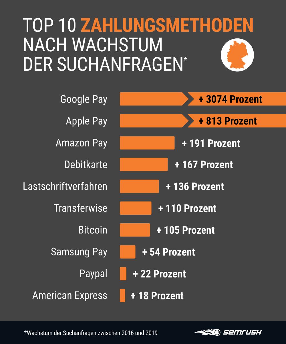 Analyse zu Zahlungsmethoden im Web: Google Pay verzeichnet größtes Suchanfragen-Wachstum, Paypal wird am häufigsten gesucht
