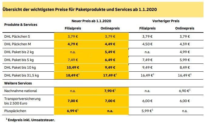 DHL erhöht Paketpreise für Privatkunden zum 1. Januar 2020
